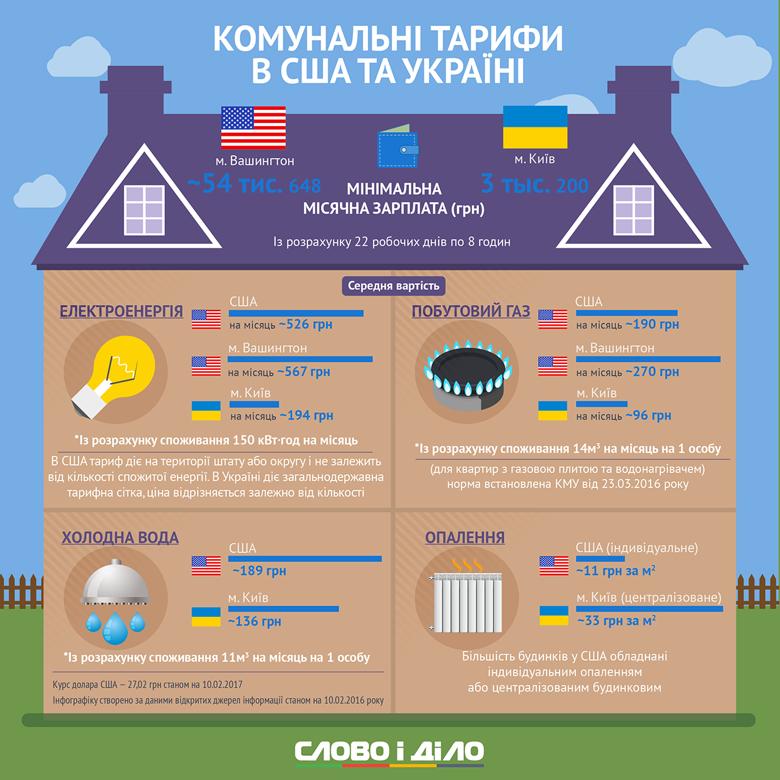 Долг населения за отопление и горячую воду достиг 11,9 млрд грн, - Госстат - Цензор.НЕТ 1058