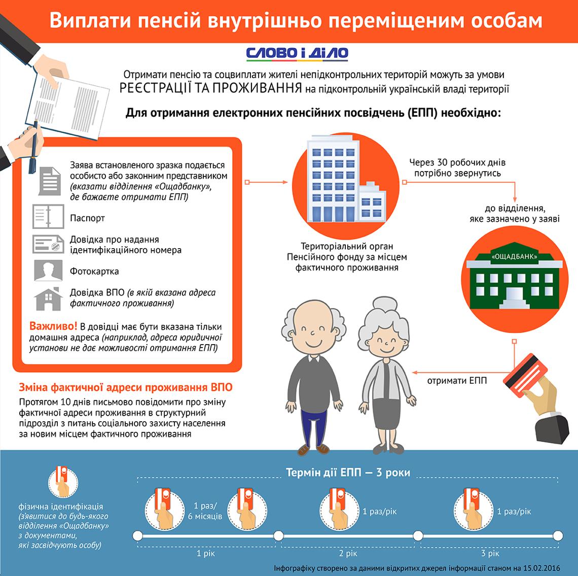 Минимальная пенсия без стажа работы в московской области