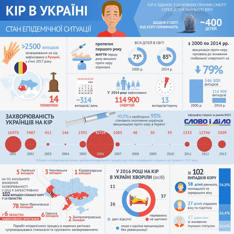 Із 95 мінімально необхідних відсотків вакцинацію від кору пройшли лише 45,5 відсотків українців.