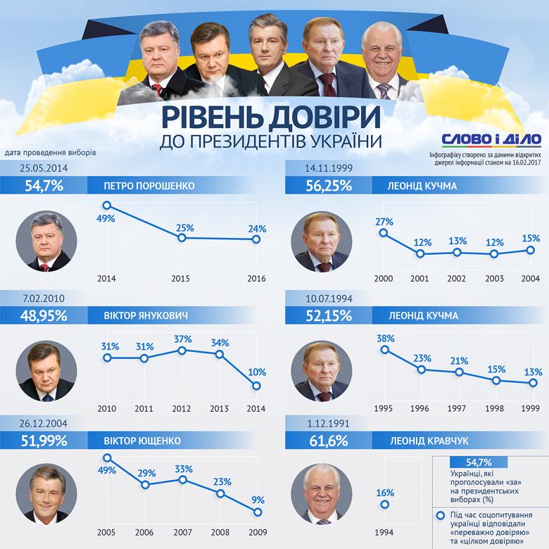 Із п'яти президентів незалежної України найбільшою довірою під час виборів і наприкінці каденції користувався Леонід Кравчук, а найменшою – Віктор Янукович.