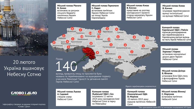 Черкаська, Житомирська та Київська область стали лідерами за кількістю площ і вулиць, названих на честь героїв Небесної сотні.