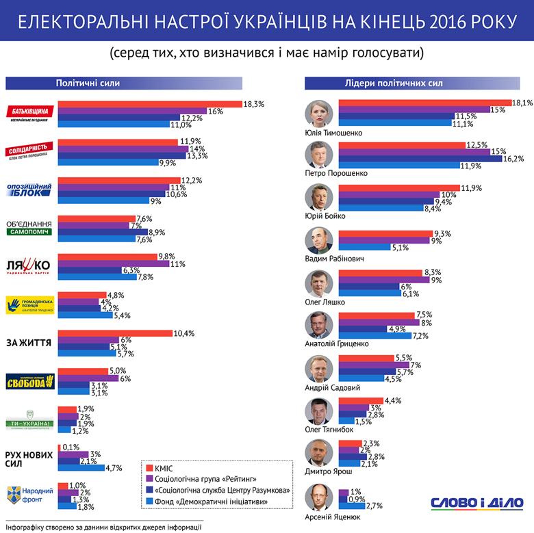 Слово і Діло зібрало в єдиній інфографіці дані одразу кількох соціологічних інституцій, аби з'ясувати, на чиєму боці нині електоральні симпатії українців.