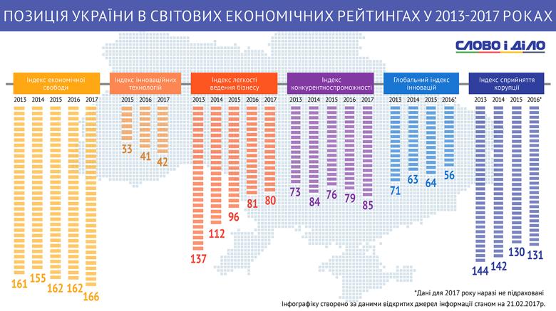 Протягом 4 останніх років Україна відчутно підтягнулася в рейтингу легкості ведення бізнесу, але втратила позиції за індексом конкурентоспроможності та інноваційних технологій.