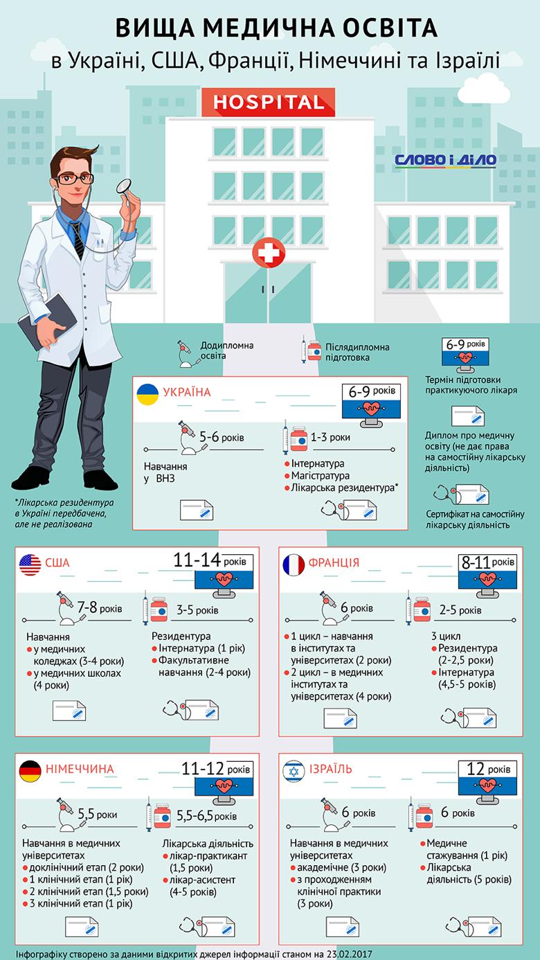Чем системно отличается медицинское образование в Украине и ведущих странах Запада? Основные отличия показало Слово и Дело.