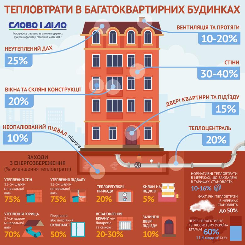Найбільше тепла віддають стіни будівель: через них у атмосферу йде до 40 відсотків усіх тепловтрат у будинку.