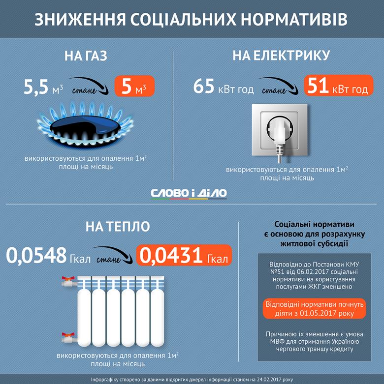 Зниження соціальних нормативів на тепло, природний газ і електропостачання було однією з умов МВФ для отримання Україною наступного траншу кредиту.