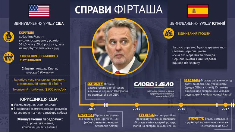 Украинский бизнесмен Дмитрий Фирташ попал под следствие сразу в двух странах – Соединенных Штатах Америки и Испании.