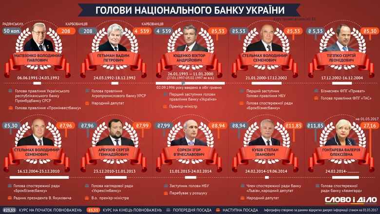 Валерія Гонтарева є 10-м главою українського Нацбанку, посідаючи третє місце за тривалістю роботи на цій посаді.