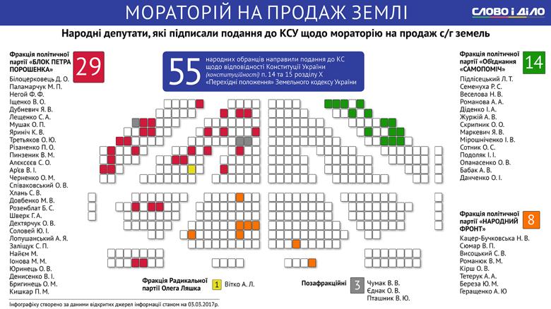 Слово і Діло проаналізувало історію питання зі скасуванням мораторію на продаж сільськогосподарських земель, що діє в Україні з 2001 року.