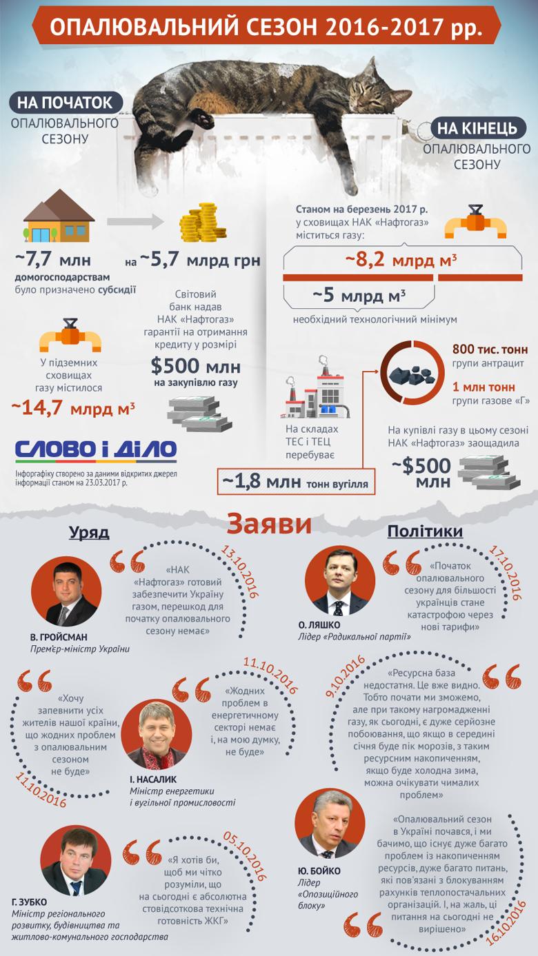 Незадолго до завершения отопительного сезона Слово и Дело решило показать, с какими показателями Украина начала зимний сезон и с какими из него выходит.