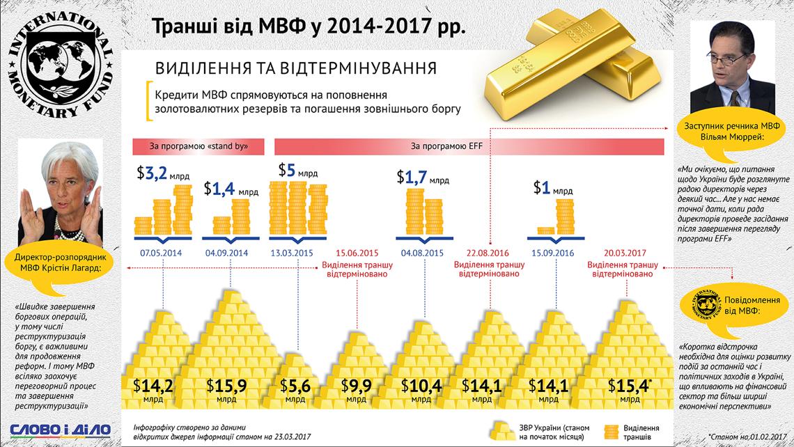 ВНацбанке Украины проинформировали о будущем повышении цен нагаз