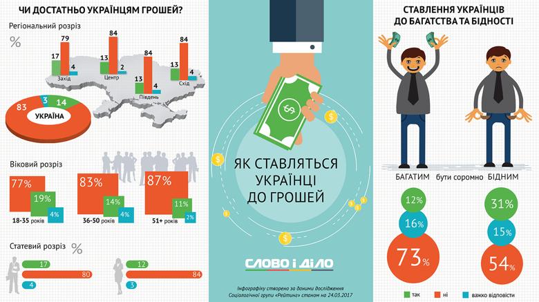 Лише 14 відсотків жителів України вважають свої заробітки достатніми для життя, причому, чоловіки, як правило, задоволеніші своїм матеріальним становищем, ніж жінки.