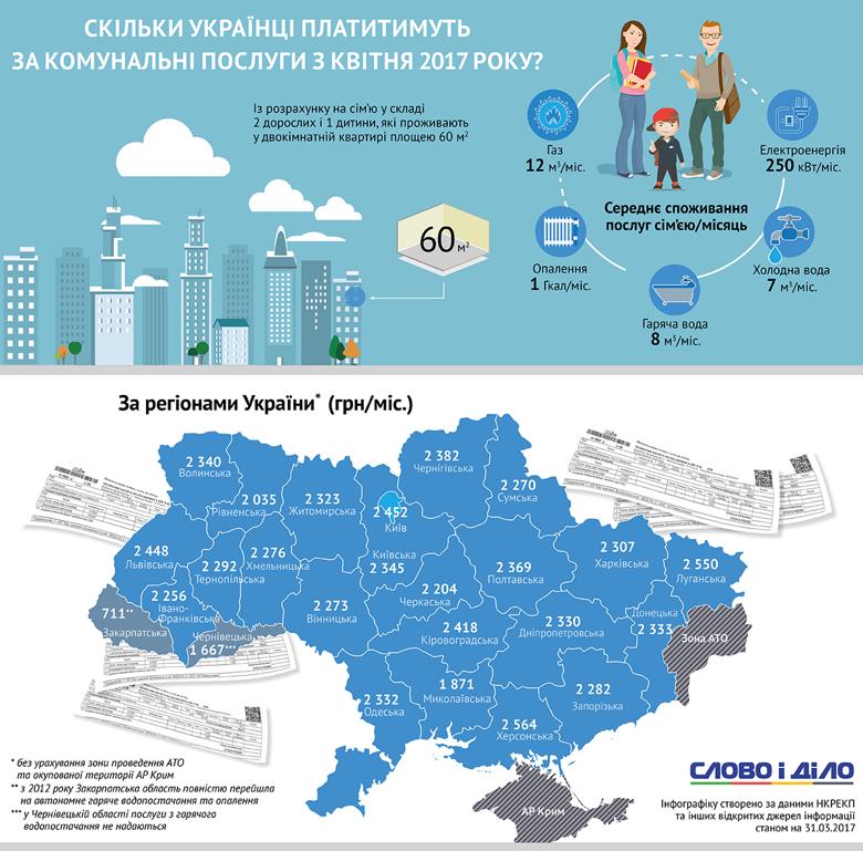 Слово і Діло порахувало, скільки у квітні заплатять за комунальні послуги родини, що проживають у різних регіонах України.