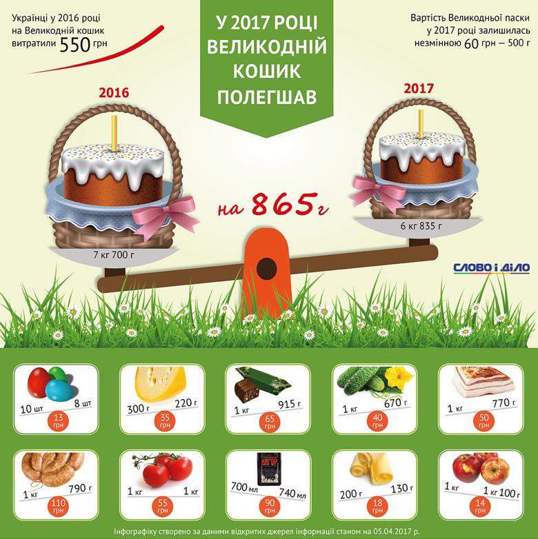 В 2017 году украинцы к пасхальным праздникам за те же самые деньги, что в 2016-м, смогут приобрести ощутимо меньше продуктов.