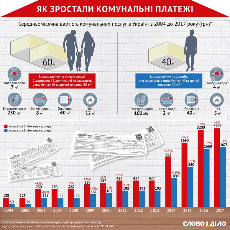 Слово и Дело сравнило суммы в коммунальных платежках рядовых украинцев в 2004 году и сегодня, а также отследило, как происходило повышение.