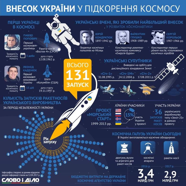 Ко Дню космонавтики Слово и Дело подготовило инфографику об участии Украины и украинцев в покорении космоса.