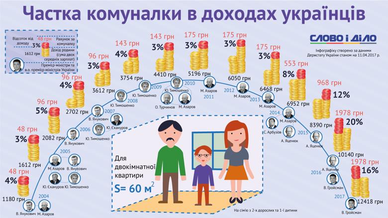 Слово и Дело подготовило инфографику о ежемесячных затратах на оплату коммунальных услуг по отношению к доходам средней украинской семьи.