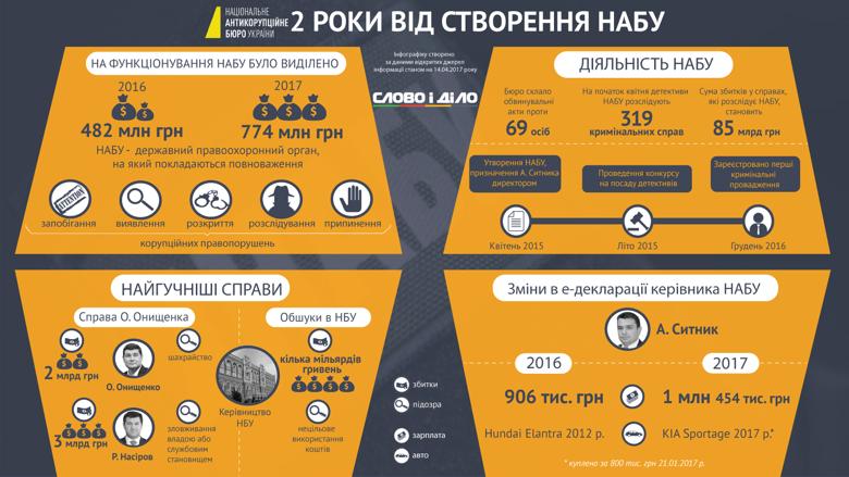 К сожалению, список достижений Национального антикоррупционного бюро за два года работы весьма скудный, зато скандалов вокруг этого органа – хоть отбавляй, констатирует журналист Максим Кречетов.