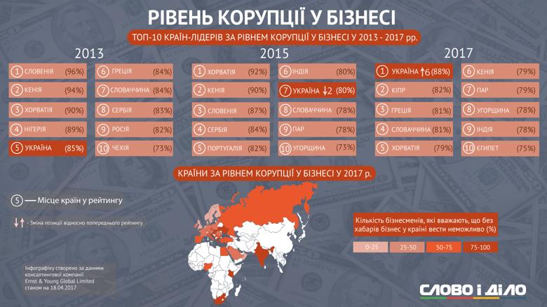 Недавнее исследование агентства Ernst&Young о коррупции в бизнесе вывело Украину на верхнюю строчку рейтинга самых коррумпированных стран: «Слово и Дело» подготовило инфографику по идентичным исследованиям этих аудиторов.
