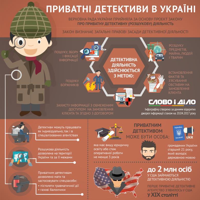 Верховная Рада Украины приняла закон о частной детективной (сыскной) деятельности: Слово и Дело подготовило инфографику о том, кто сможет быть детективом и какие задачи они смогут выполнять.