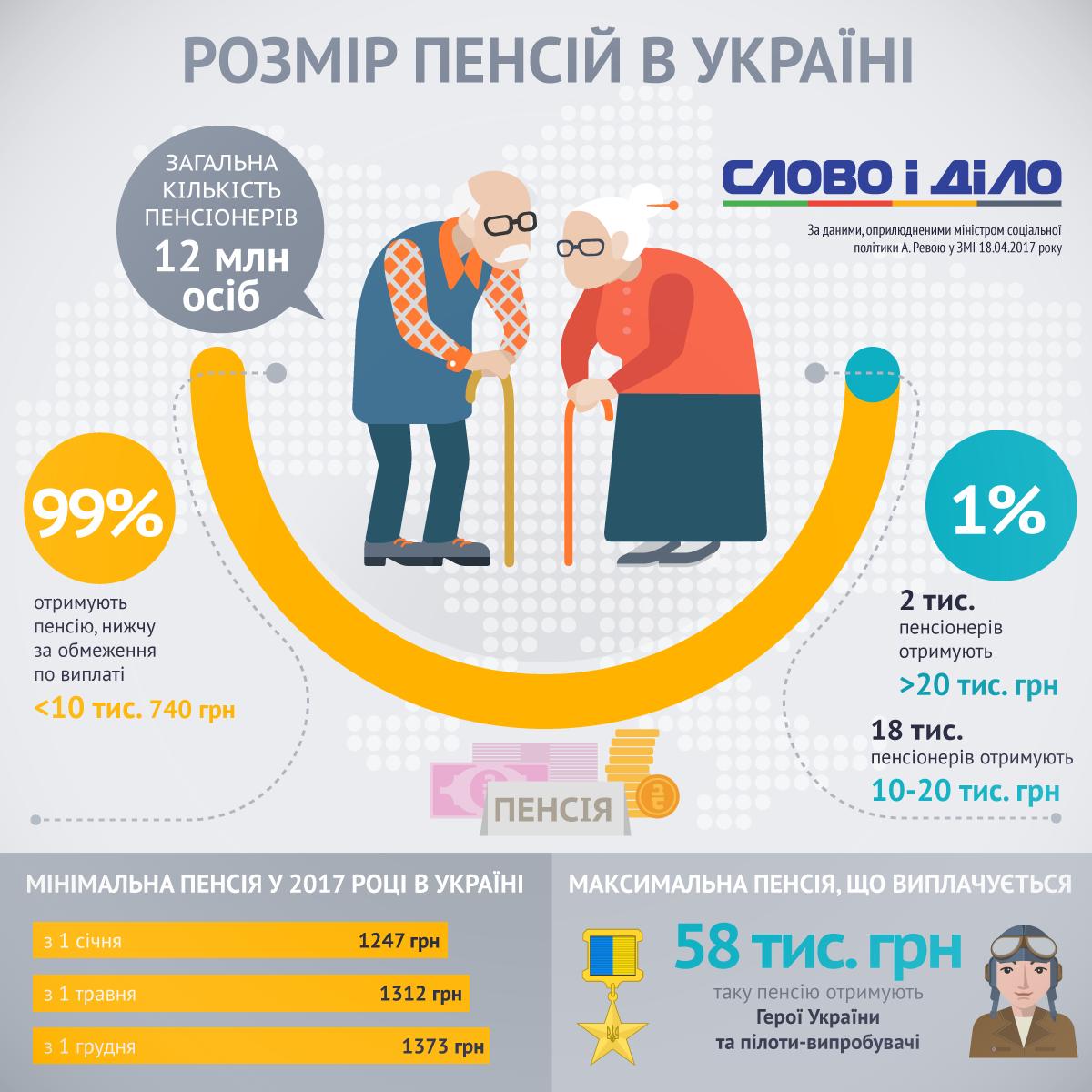 У работающих пенсионеров снимут 15 пенсии