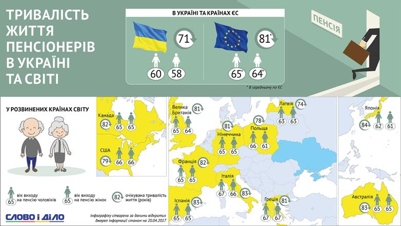 Пенсионный возраст в Украине составляет 60 лет для мужчин и 58 – для женщин, а средняя продолжительность жизни – всего 71 год. В Европе эти показатели составляют соответственно 65, 64 и 81 год.