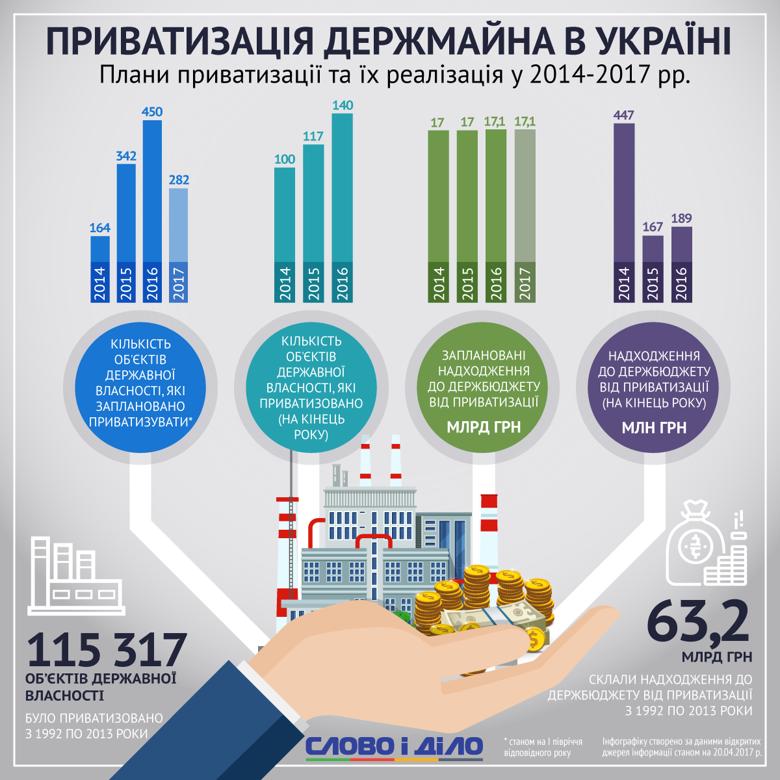 Приватизация государственных предприятий в Украине происходит очень низкими темпами: в 2016 году прибыль от нее составила чуть более 1 процента от запланированного объема.