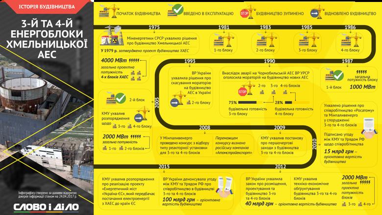 Продолжая проект Местные легенды Украины, накануне годовщины аварии на ЧАЭС Слово и Дело решило привлечь внимание к атомной энергетике в Украине, а именно – к истории строительства 3-го и 4-го энергоблоков Хмельницкой АЭС.