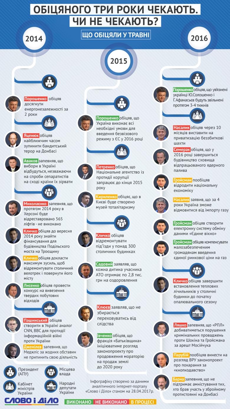 Портал Слово и Дело подготовил обзор главных обещаний, провозглашенных политиками в мае 2014, 2015 и 2016 годов.