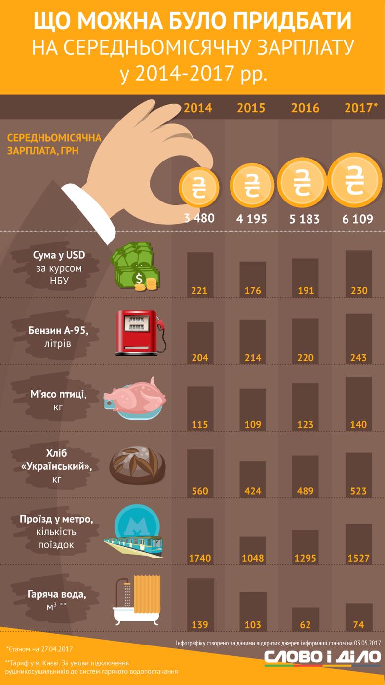 Попри зростання середньої заробітної плати в Україні за останні 3 роки, купівельна спроможність українців за цей час зросла не по всіх пунктах.