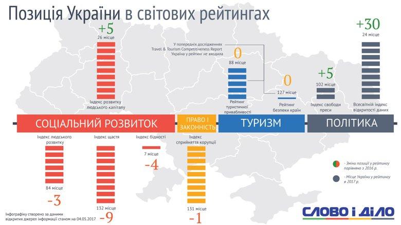 В рейтинге социально-политических показателей в мире позиции Украины за год изменились разнонаправленно: по индексу счастья мы немало потеряли, а по открытости данных – подтянулись.