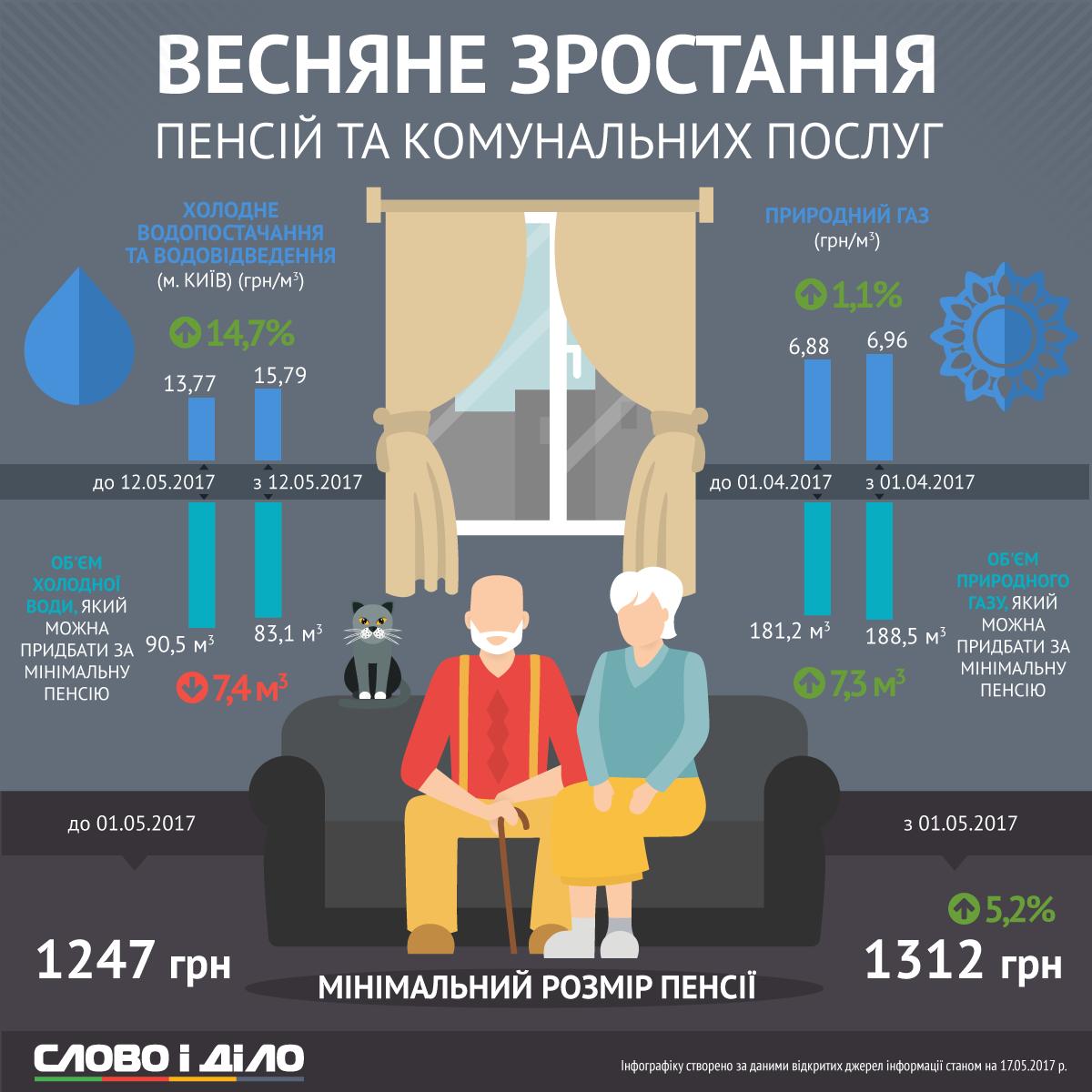 Изменение в начислениях пенсии