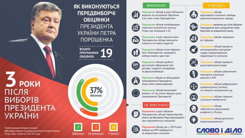 25 мая исполняется три года с момента избрания Петра Порошенко на должность Президента Украины: аналитики «Слова и Дела» подсчитали, сколько важных обещаний предвыборной программы он выполнил, и сколько – провалил.
