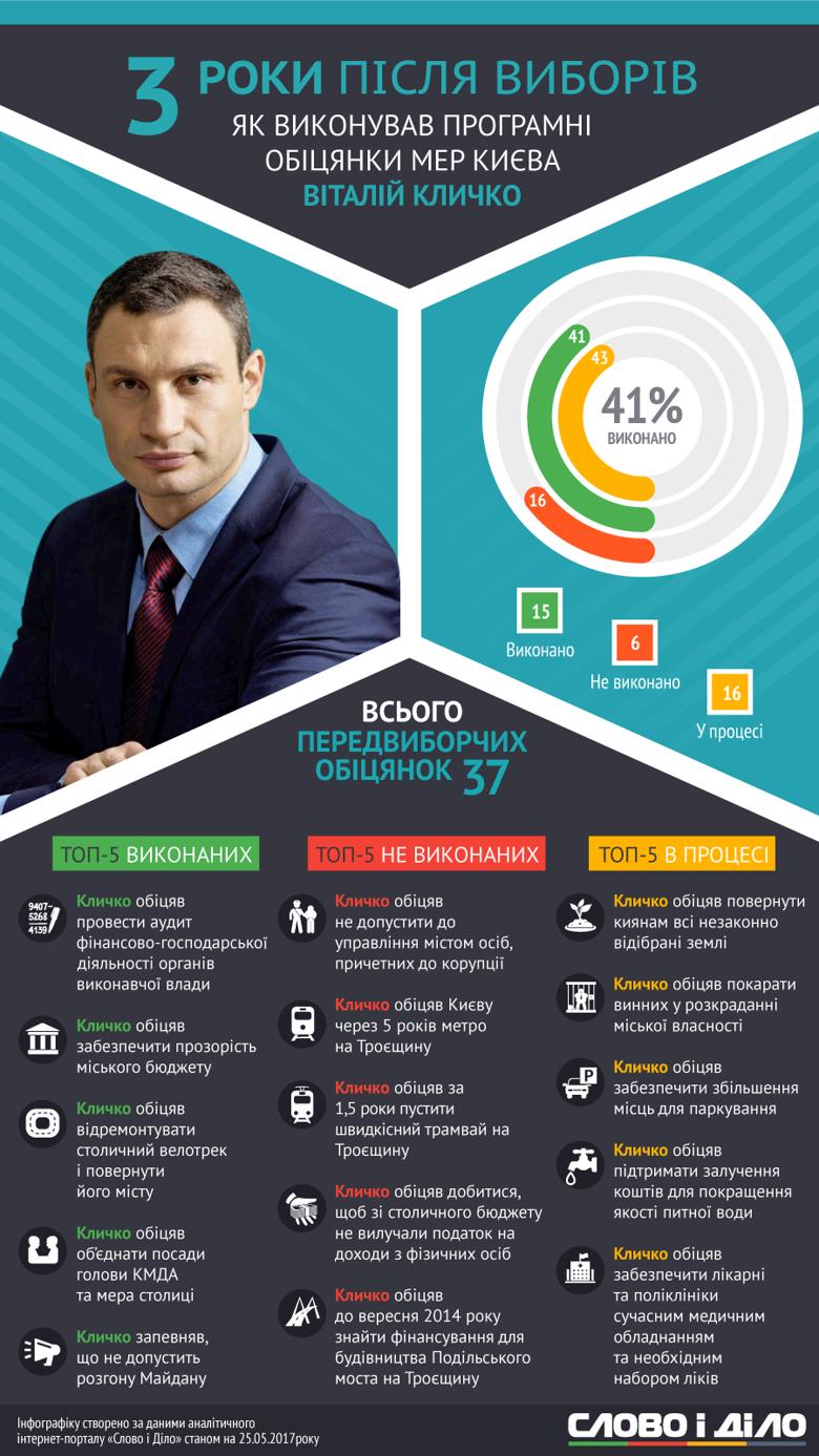 Мэр Киева Виталий Кличко реализовал 41 процент собственных предвыборных обещаний, еще 16 процентов он провалил.