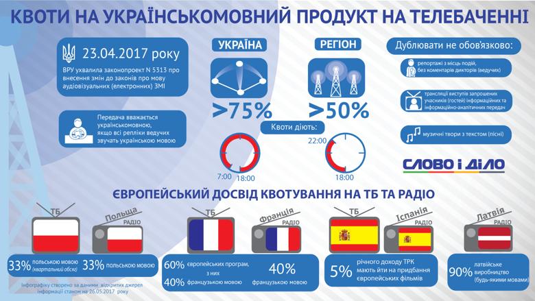 Слово і Діло дослідило, які квоти на медіапродукт національною мовою діють у країнах ЄС і які норми для телебачення й радіо передбачені в Україні.