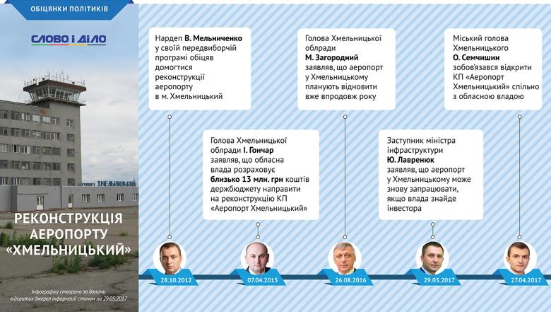 Слово і Діло дослідило історію ще однієї з місцевих легенд України – експлуатації та реконструкції аеропорту Хмельницький.