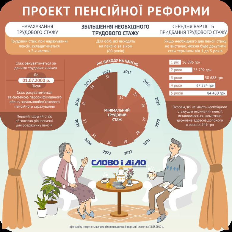 Слово і Діло показало, як, відповідно до проекту пенсійної реформи, буде відбуватися нарахування пенсійного стажу українців.