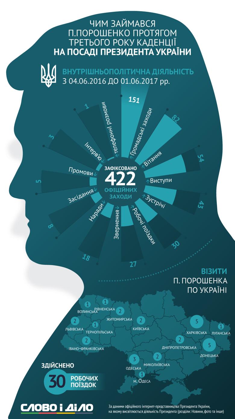 7 червня – третя річниця інавгурації Петра Порошенка: Слово і Діло проаналізувало публічну активність глави держави в Україні та за її межами.