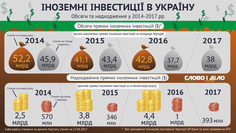 У недавньому звіті Державна служба статистики оприлюднила дані щодо іноземних інвестицій: Слово і Діло відстежило, як змінювалися обсяги іноземних вкладень в економіку України.