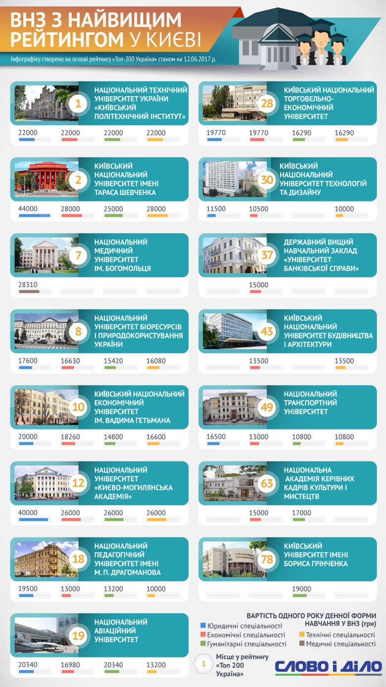 У Києві розташовані відразу п'ять університетів з верхньої десятки кращих ВНЗ України: Слово і Діло з'ясувало, скільки коштує навчання в кращих ВНЗ столиці.