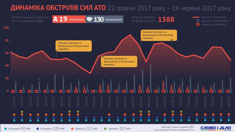За неполный месяц – с 22 мая по 18 июня – в результате обстрелов боевиками сил АТО на Донбассе погибли 19 украинских военнослужащих, 130 получили ранения. Всего за этот период противник совершил 1588 обстрелов с применением артиллерии, танков и минометов по позициям защитников Украины.