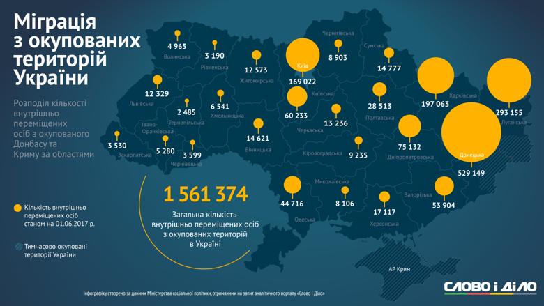 За даними Міністерства соціальної політики, на 1 червня в Україні налічувалось 1,561 мільйони вимушених переселенців з окупованих Росією територій Донбасу і Криму: Слово і Діло відстежило зміни в кількості переселенців по областях.