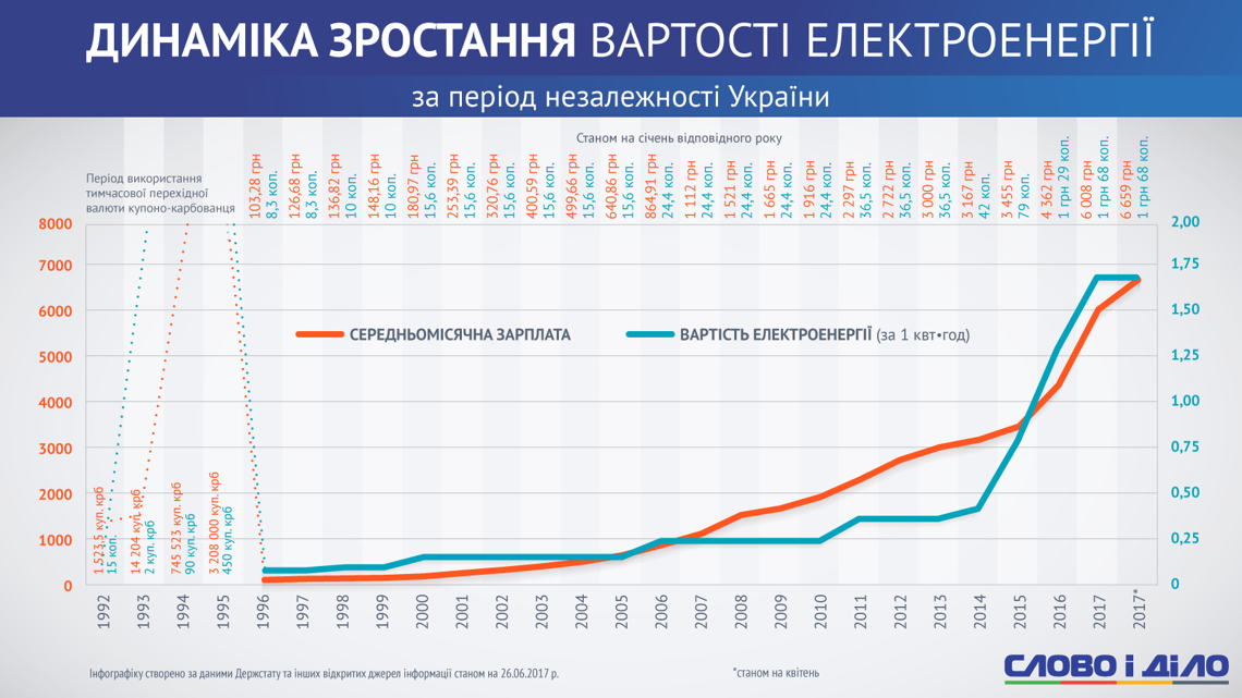 1 киловатт в стоимость часа 2017 электроэнергии часа человеко в стоимость москве средняя