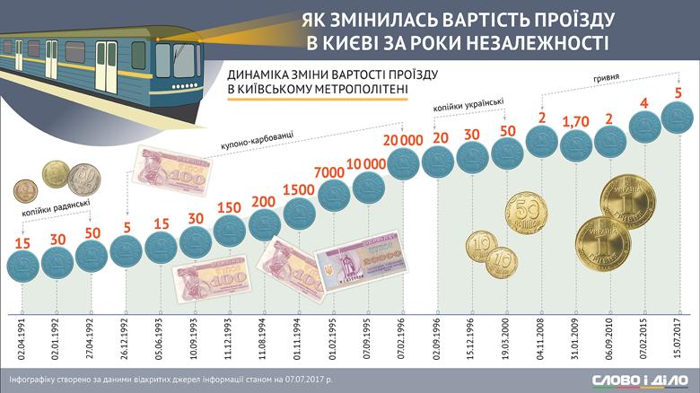 Напередодні підвищення проїзду на станціях Київського метрополітену утворилися великі черги - Цензор.НЕТ 5033