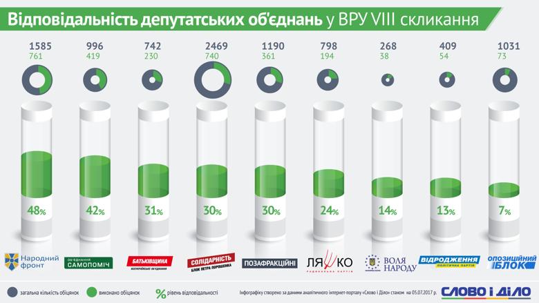 Народный фронт, Самопомич и Батькивщина вошли в тройку самых ответственных депутатских объединений Верховной Рады Украины восьмого созыва.