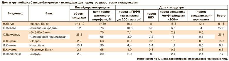 Крупнейшие украинские банки-банкроты задолжали своим вкладчикам и государству 144 миллиарда гривен.