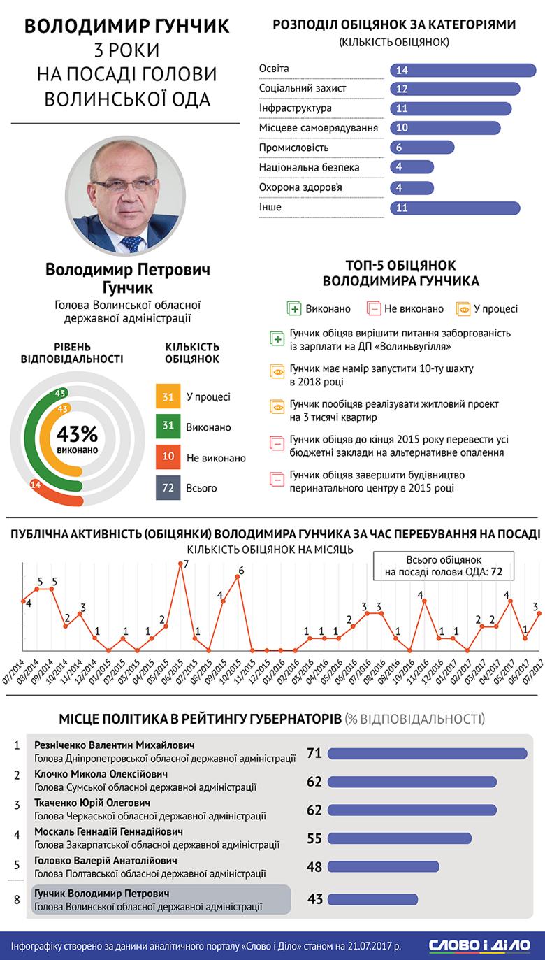 Сьогодні виповнюється три роки, як Володимир Гунчик очолив Волинську обласну адміністрацію. Аналітики Слова і Діла відстежили, які зі своїх обіцянок на цій посаді він виконав, а які – провалив.