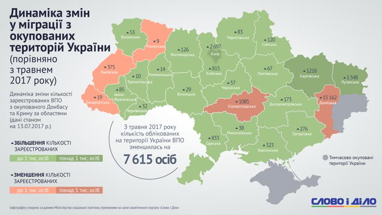 До середини липня кількість внутрішньо переміщених осіб в Україні склала майже 1,6 мільйона. Слово і Діло відстежило, які області прихистили найбільше переселенців і яким регіонам країни вони віддають перевагу.