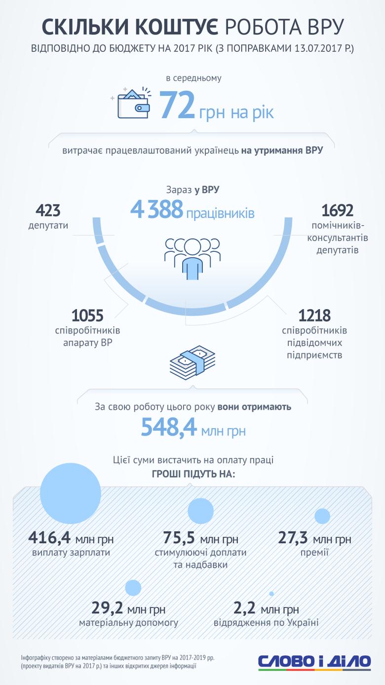 За рік утримання Ради коштує працевлаштованому українцеві 72 гривні, і це – на 423 депутатів, 1692 помічників і 1055 працівників апарату. Інфографіка.