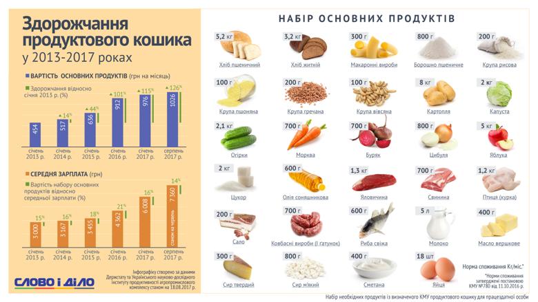 Із 2013 року вартість стандартного продуктового кошика в Україні зросла у 2,5 рази, але відносно середньої зарплати майже не змінилась.